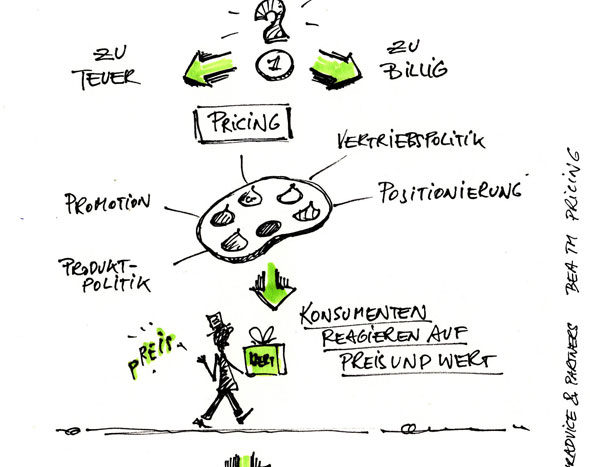 BEA™ Pricing-Serie (4): Mit Experimenten zu einem fairen Preis