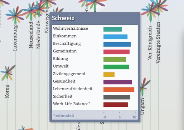 OECD Better Life Index visualisiert die Faktoren für das gesellschaftliche Wohlergehen in einzelnen Ländern