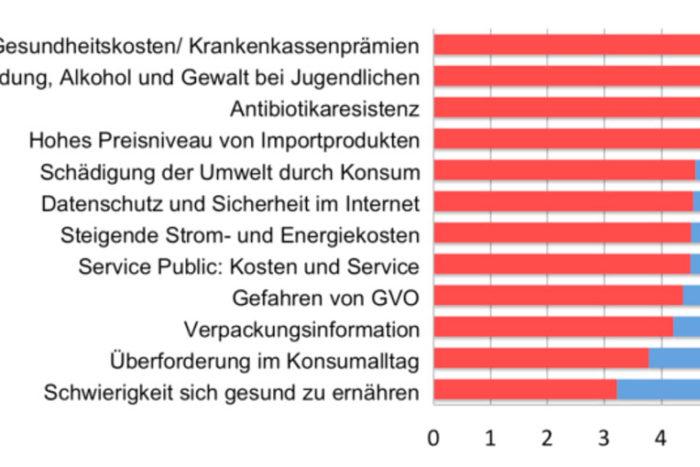 Pulsmesser 2013: Die Sorgen der Konsumentinnen und Konsumenten in der Schweiz