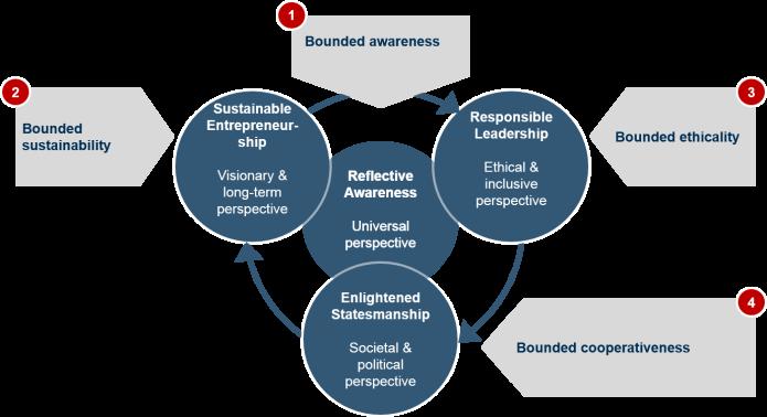 "Lesetipp: ""A behavioral economist's model of responsible leadership"" von Gerhard Fehr"