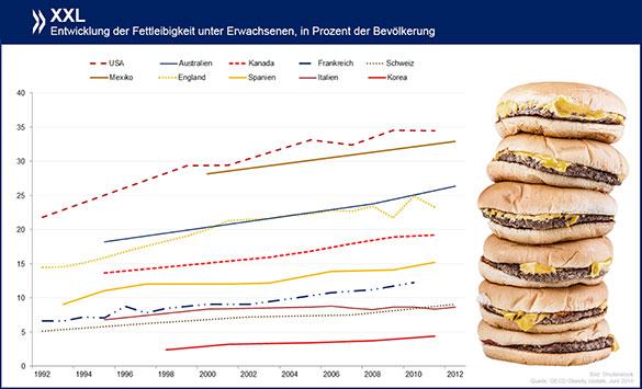 OECD: Fettleibigkeit in der Schweiz nimmt im Vergleich stark zu