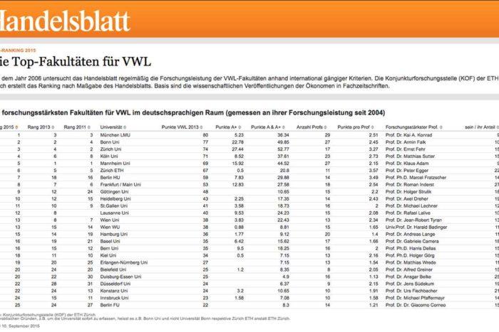 VWL-Ranking im Handelsblatt: Top-Plätze für Universität Zürich und Ernst Fehr