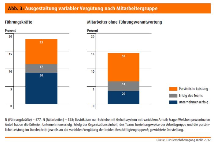 Studie: Gründe und Auswirkungen variabler Vergütungsmodelle in Deutschland