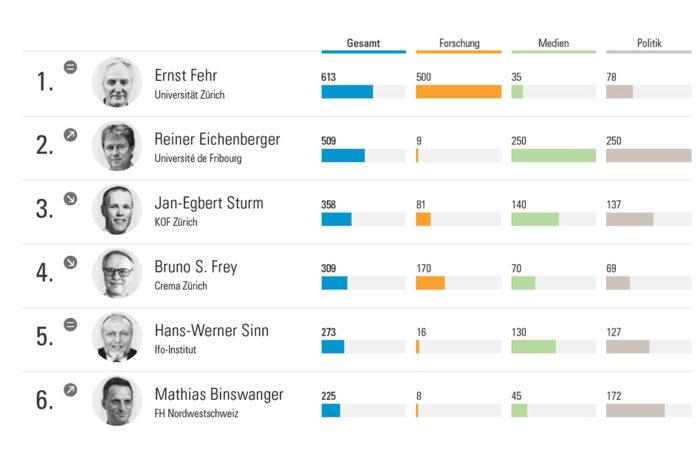 In den Medien: Ernst Fehr an der Spitze der Ökonomenrankings in der Schweiz, Deutschland und Österreich