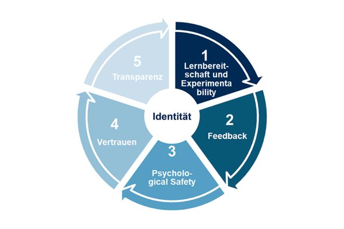 Wie fit ist Ihr Unternehmen für das New Normal mit COVID-19? Finden Sie es in unserem Quick Check heraus